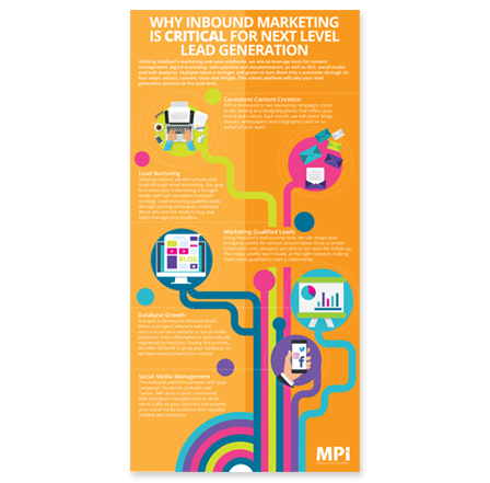 MPI-inbound-lead-generation